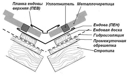 Фото - Єндова даху і особливості її пристрою