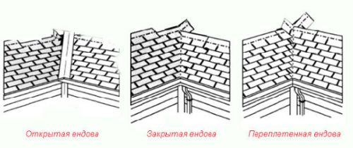 Фото - Єндова - необхідний елемент покрівлі