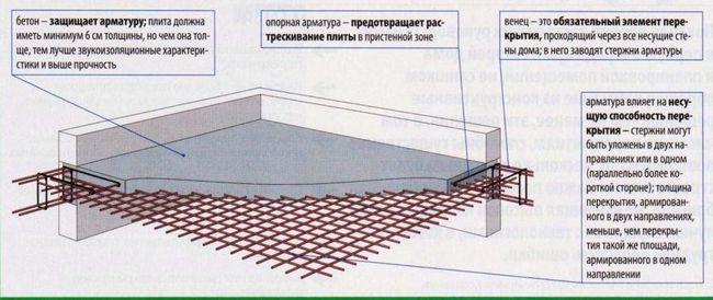 Армування монолітної плити перекриття