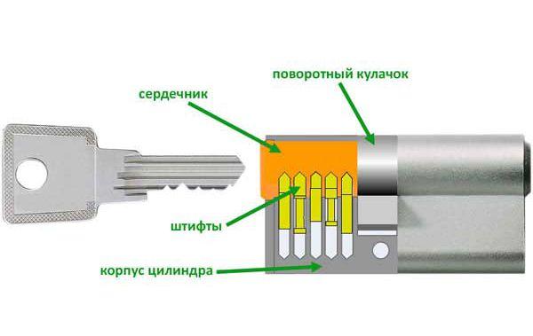 Схема циліндричного замка