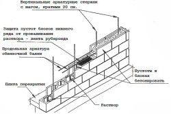 Схема укладання стіни будинку з бетонних блоків