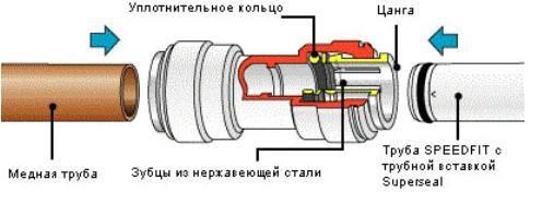 Фото - Фітингові з'єднання для пластикових труб