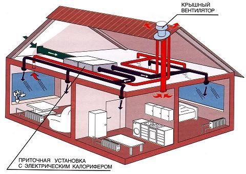 Приточно-витяжна вентиляція