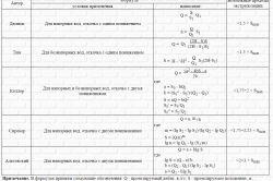 Фото - Формула дюпюї: правильний розрахунок дебіту свердловини