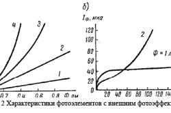 Характеристики фотоелементів із зовнішнім фотоефектом