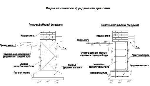 Фото - Стрічковий фундамент для лазні - поетапне будівництво