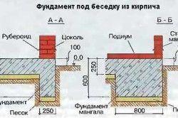 Схема пристрою фундаменту під альтанку