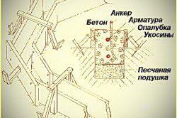 Схема монтажу фундаменту для альтанки