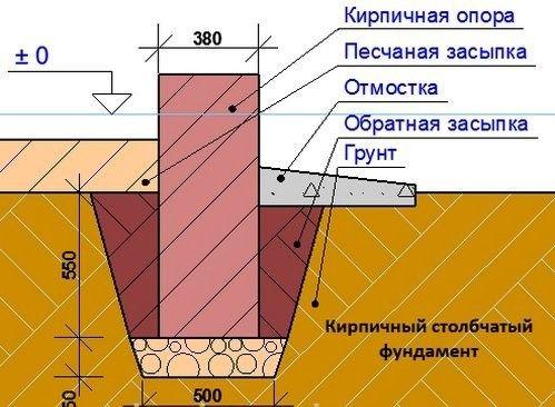 Фото - Фундамент для будинку і його висота: основні відомості