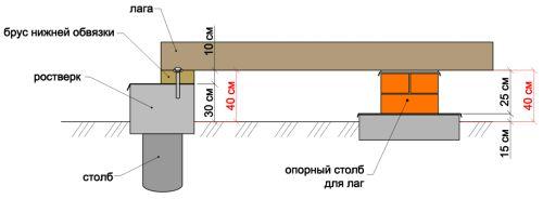 Фото - Фундамент для конструкції каркасного будинку