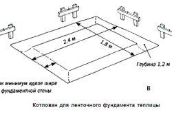 Фото - Фундамент для теплиці: вид, матеріал, спосіб установки