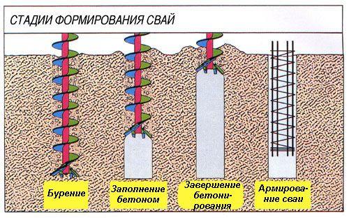 Фото - Технологія будівництва фундаменту на палях під свій будинок