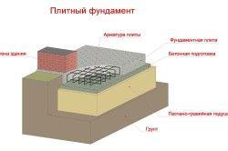 Схема деревяного стовпчастого фундаменту