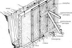 Схема будівництва стрічкового фундаменту