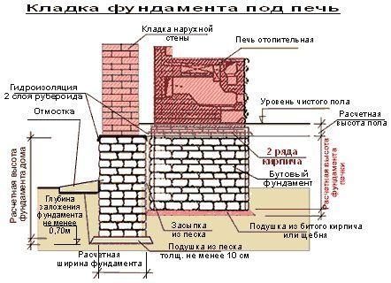 Фундамент під піч - варіанти установки банної печі