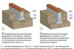 Закладка фундаменту щодо промерзання грунту