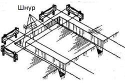 Розмітка стрічкового фундаменту