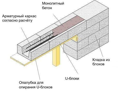 застосування газоблоків