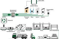 Процес виготовлення газосилікатних блоків