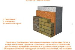 Переваги стін з газосилікатних блоків