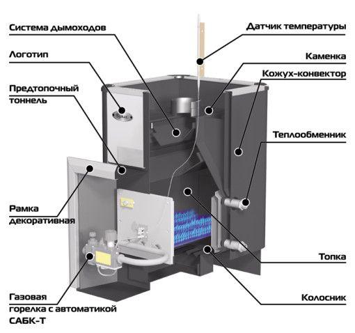 Газове обладнання для лазні - монтаж кам'янки і вибір автоматики