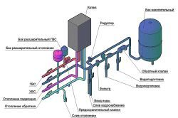 Фото - Газове опалення: витрата газу газовим котлом