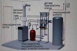 Котельня для газового котла