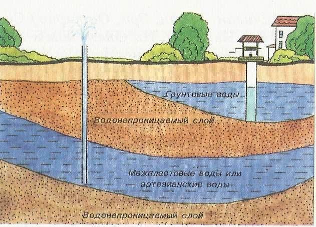 Схема розташування грунтових вод на ділянці