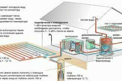 Фото - Геотермальне тепло для опалювальної системи