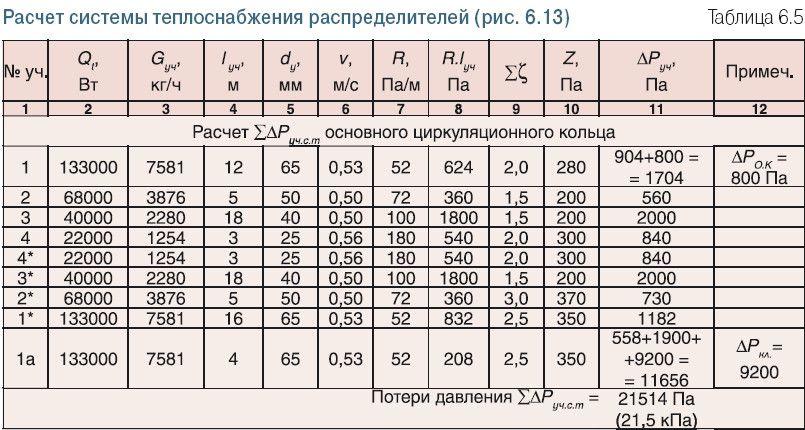 Розрахунок системи теплопостачання розподільників.