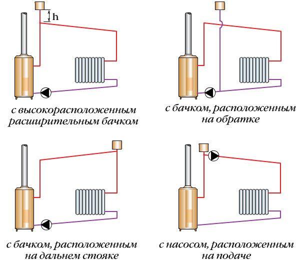 Схема систем опалення з насосною циркуляцією і відкритим розширювальним бачком.