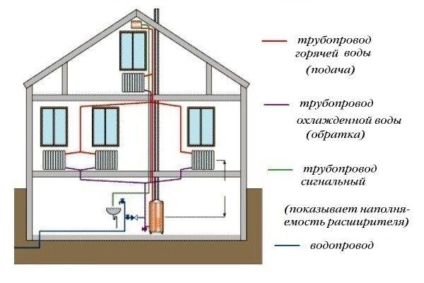Можлива схема майбутньої двотрубної системи опалення.