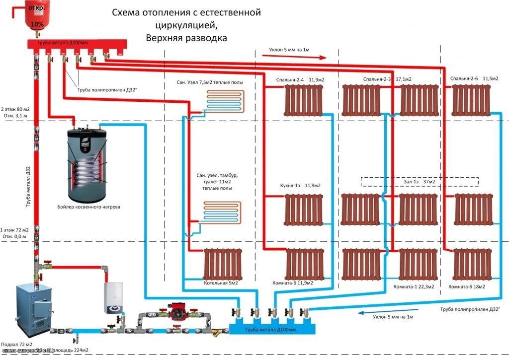 Схема опалення з природною циркуляцією.