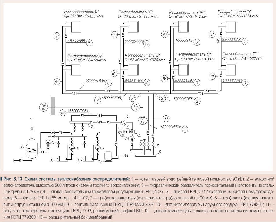 Схема системи теплопостачання розподільників.