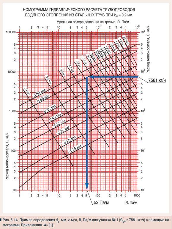 Гідравлічний розрахунок трубопроводів.