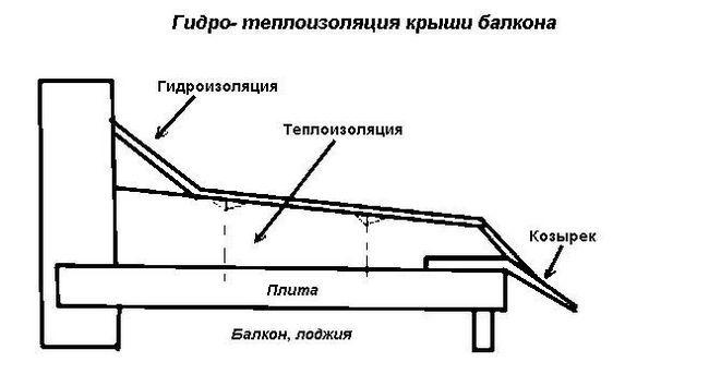 Схема гідроізоляції даху