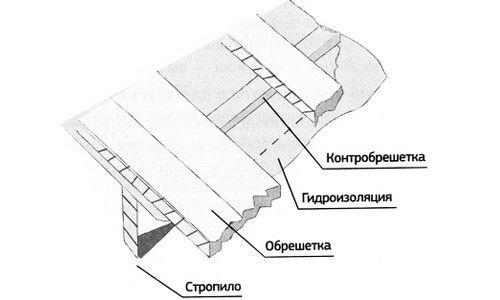 Фото - Гідроізоляція для холодної даху