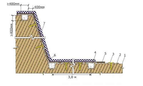 Фото - Гідроізоляція штучного водоймища рідкої гумою