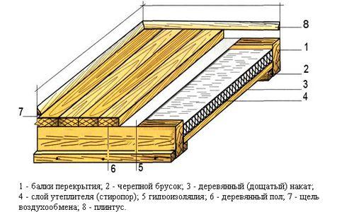 Фото - Гідроізоляція підлоги в готової лазні