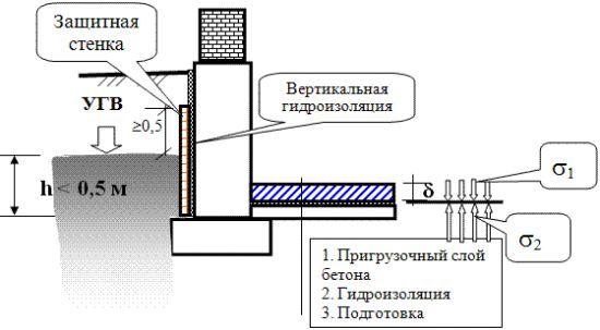 Фото - Гідроізоляція підлоги в підвалі допоможе жити в комфорті