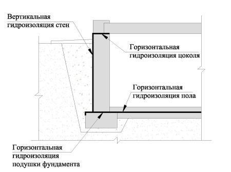 Гідроізоляція стін і підлоги