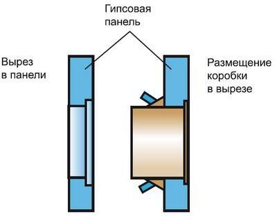 Монтаж підрозетника на гіпсокартон