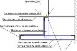 Схема дворівневого гіпсового стелі