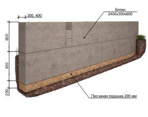 Фото - Глибина фундаменту для гаража з блоків