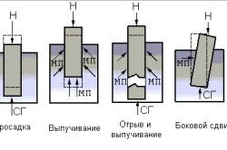 Схема деформації фундаменту