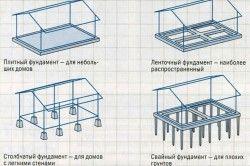 Схема видів фундаменту