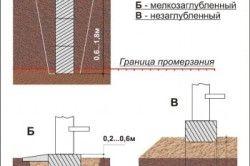 Схема видів фундаментів по заглиблення