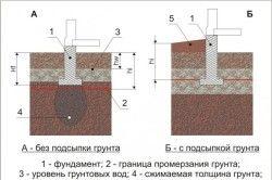 Схема закладення фундаменту