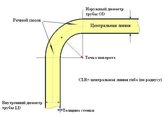 Самостійна гнучка труби