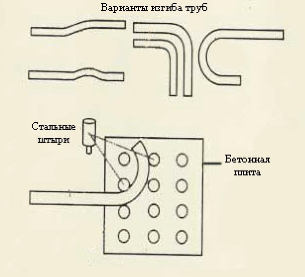 Схема роботи для простого саморобного трубогиба